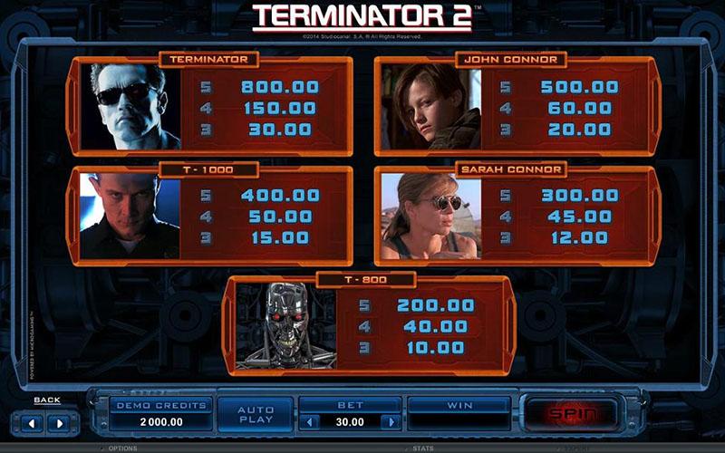 Tính năng game slot Terminator 2